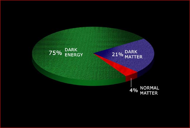 amount of dark matter - photo #12